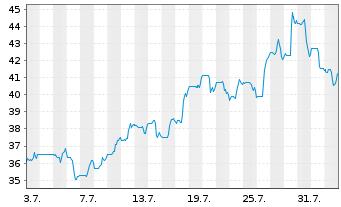 Chart Axos Financial Inc. - 1 Monat