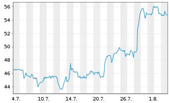 Chart Axonics Modulation Tech. Inc. - 1 Monat