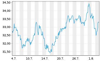 Chart BP PLC ADRs - 1 Monat