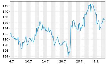 Chart Baidu.com Inc. ADR - 1 Monat