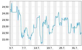 Chart Banco Macro S.A. Sp. ADRs - 1 Monat