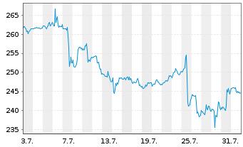 Chart Biogen Inc. - 1 Monat