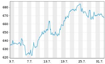 Chart Blackrock Inc. Class A - 1 Monat