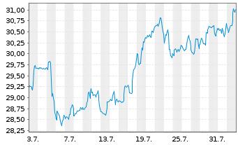 Chart Block H & R Inc. - 1 Monat
