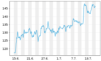 Chart Boeing Co. - 1 Monat