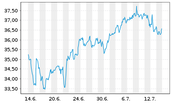 Chart Boston Scientific Corp. - 1 Monat