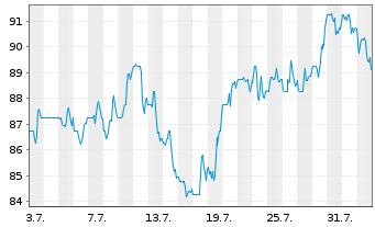 Chart C.H. Robinson Worldwide Inc. - 1 Monat