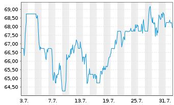 Chart Carter's Inc. - 1 Monat
