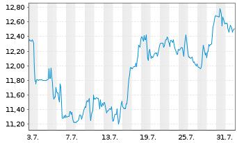 Chart Catalyst Pharma Partners Inc. - 1 Monat