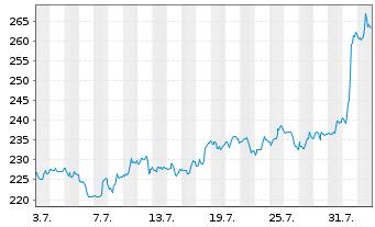 Chart Caterpillar Inc. - 1 Monat