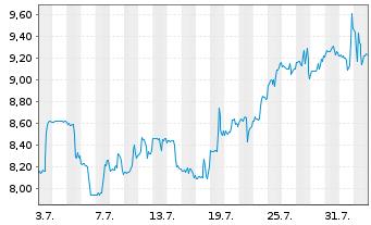 Chart Chegg Inc. - 1 Monat