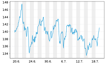 Chart Chevron Corp. - 1 Monat