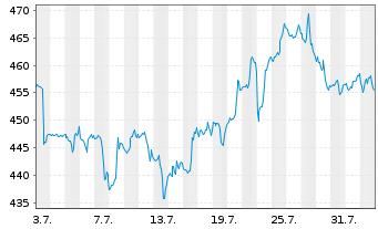 Chart Cintas Corp. - 1 Monat