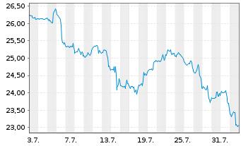 Chart Clearway Energy Inc. - 1 Monat