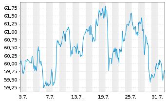 Chart Cognizant Technology Sol. Corp. - 1 Monat