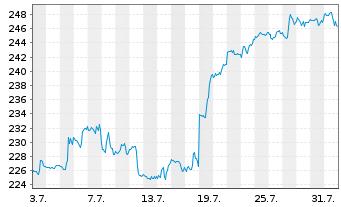 Chart Constellation Brands Inc. - 1 Monat