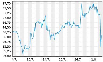 Chart Dentsply Sirona Inc. - 1 Monat