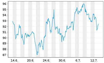 Chart Walt Disney Co. - 1 Monat