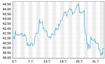 Chart Ebay Inc. - 1 Monat