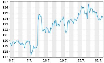 Chart Electronic Arts Inc. - 1 Monat