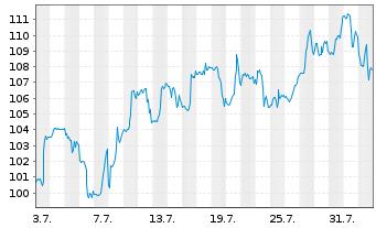 Chart Expedia Inc. - 1 Monat
