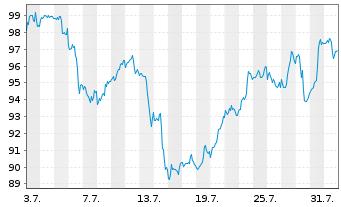 Chart Exxon Mobil Corp. - 1 Monat