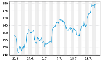 Chart Facebook Inc. - 1 Monat
