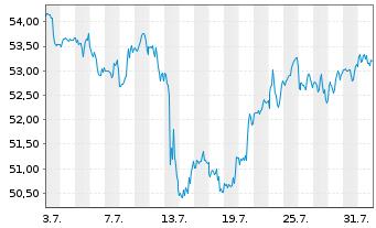 Chart Fastenal Co.   - 1 Monat