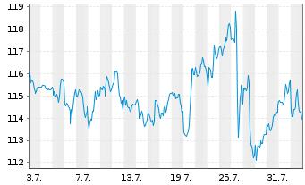 Chart Fiserv Inc. - 1 Monat
