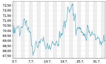 Chart Gilead Sciences Inc. - 1 Monat
