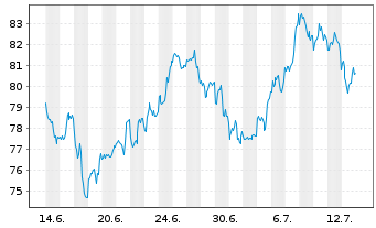 Chart Hasbro Inc. - 1 Monat