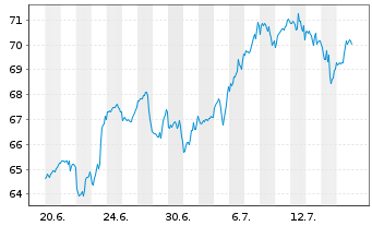 Chart Hologic Inc. - 1 Monat