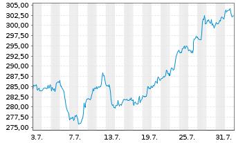 Chart Home Depot Inc. - 1 Monat