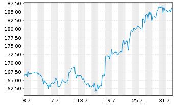 Chart Hunt (J.B.) Transport Svcs Inc - 1 Monat