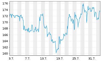 Chart Illumina Inc. - 1 Monat