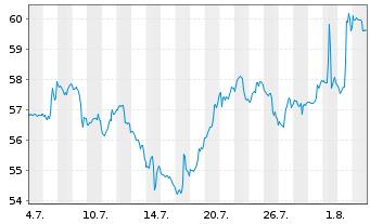 Chart Incyte Corp. - 1 Monat