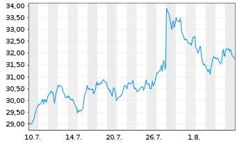 Chart Intel Corp. - 1 Monat