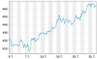 Chart Intuit Inc.    - 1 Monat