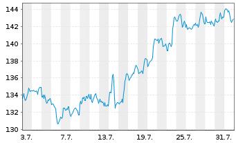 Chart JPMorgan Chase & Co. - 1 Monat