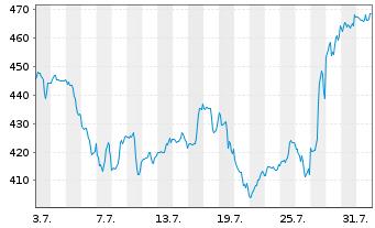 Chart Kla-Tencor Corp. - 1 Monat