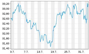 Chart Kraft Heinz Co. - 1 Monat