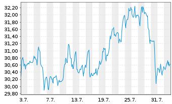 Chart LTC Properties Inc. - 1 Monat