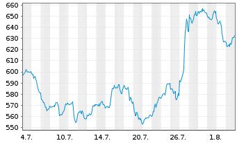 Chart LAM Research Corp. - 1 Monat