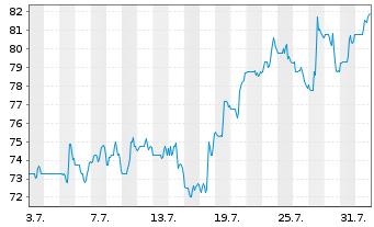 Chart Liberty Broadband Corp. Class A - 1 Monat