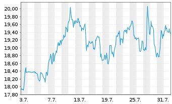 Chart Mattel Inc. - 1 Monat