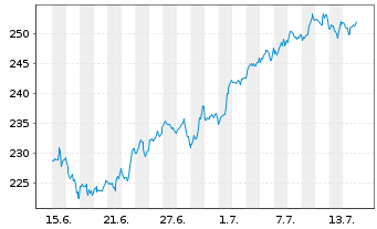 Chart McDonalds Corp. - 1 Monat