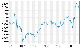 Chart Mercadolibre Inc. - 1 Monat
