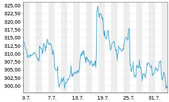 Chart Microsoft Corp. - 1 Monat