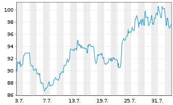 Chart NetEase Inc. - 1 Monat