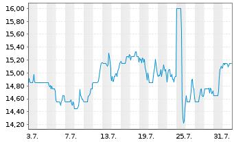 Chart NextGen Healthcare Inc. - 1 Monat